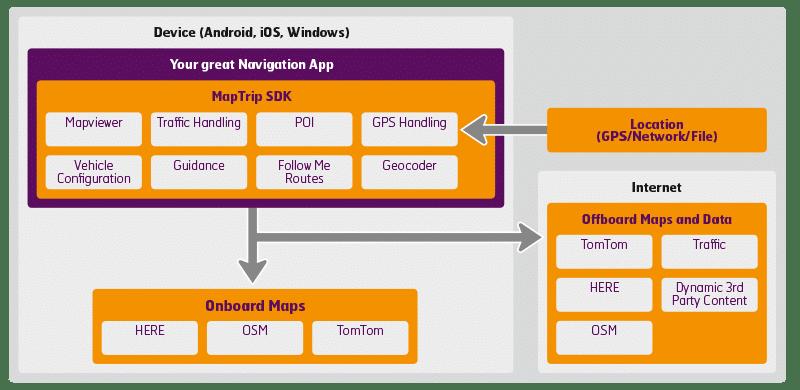 gps navigation sdk components