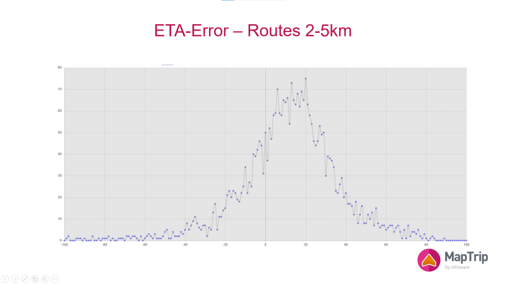 frequency distribution of the relative error in drive time calculation for routes of length 2km to 5km