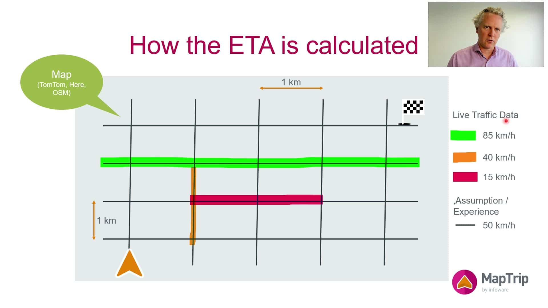 ETA Calculation